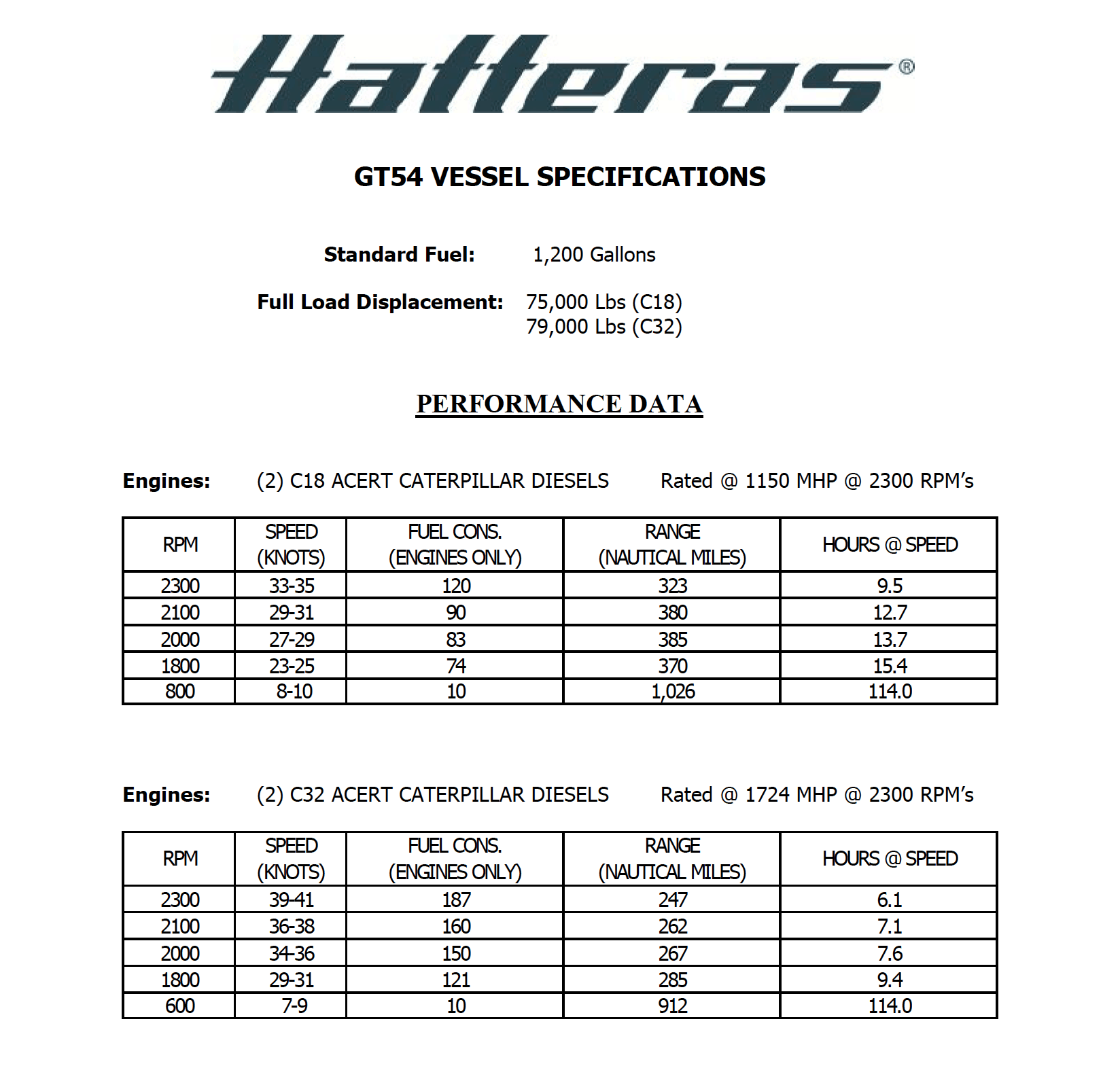 Hatteras GT54 Performance Data