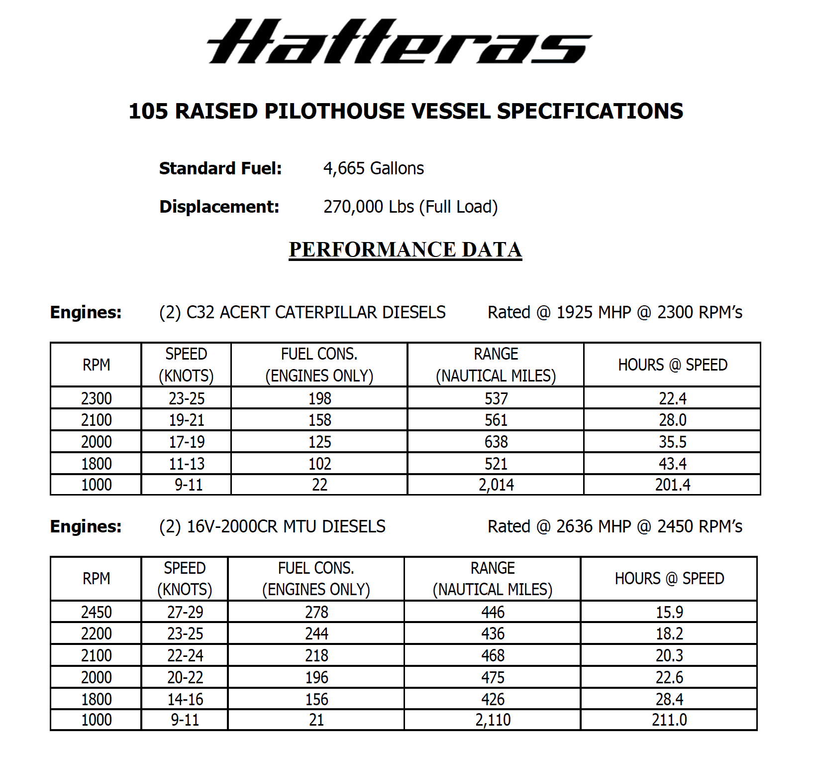 Hatteras 105 Raised Pilothouse Performance Data