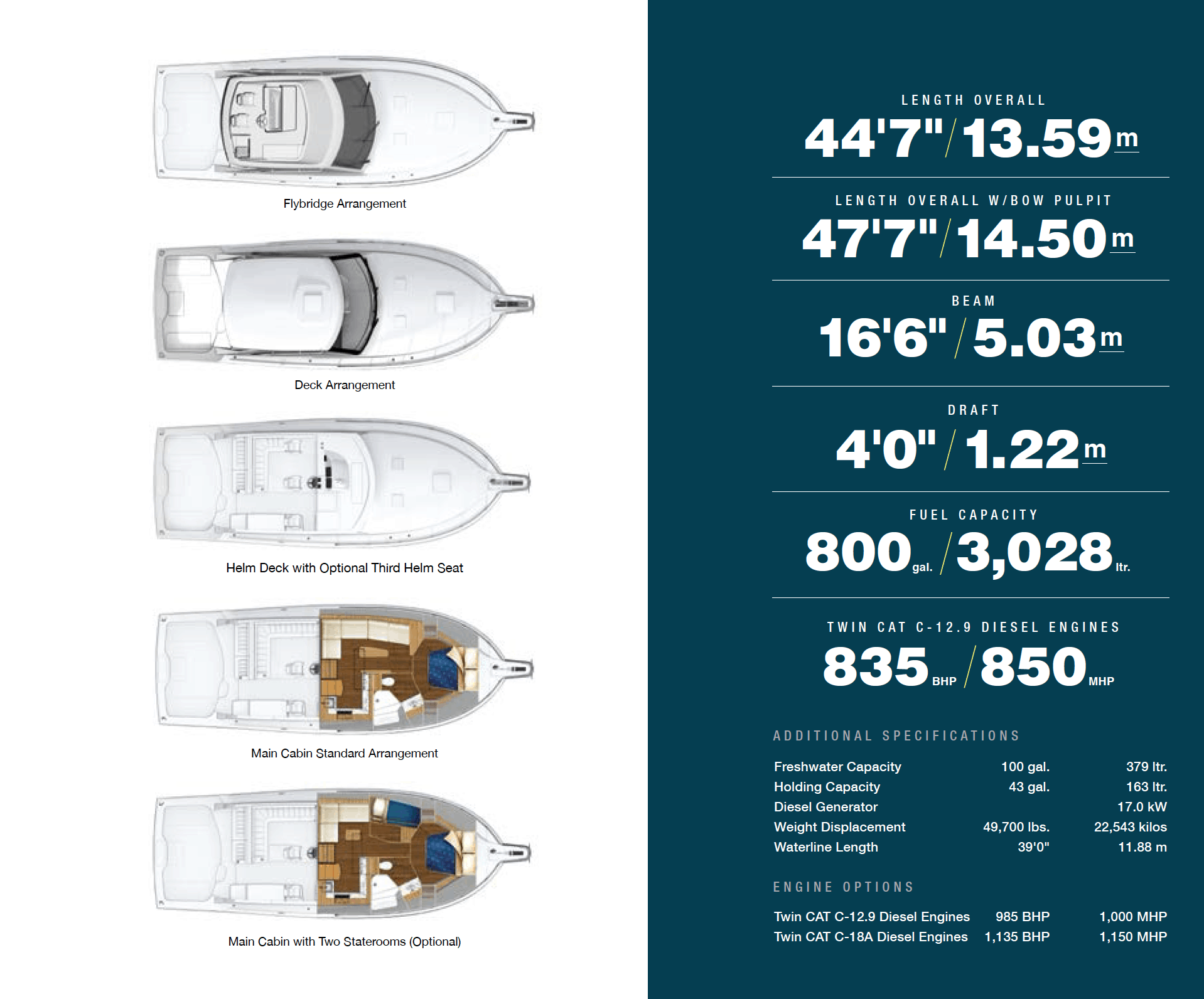 Hatteras GT45 Express Models and Data