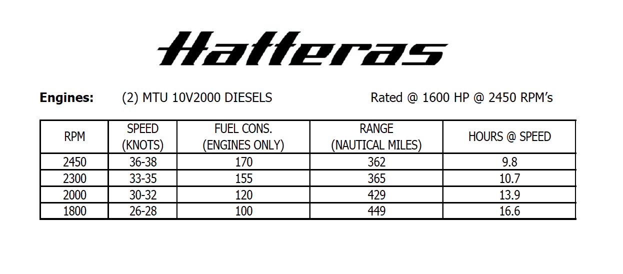 Hatteras GT59 Performance Data Continuted