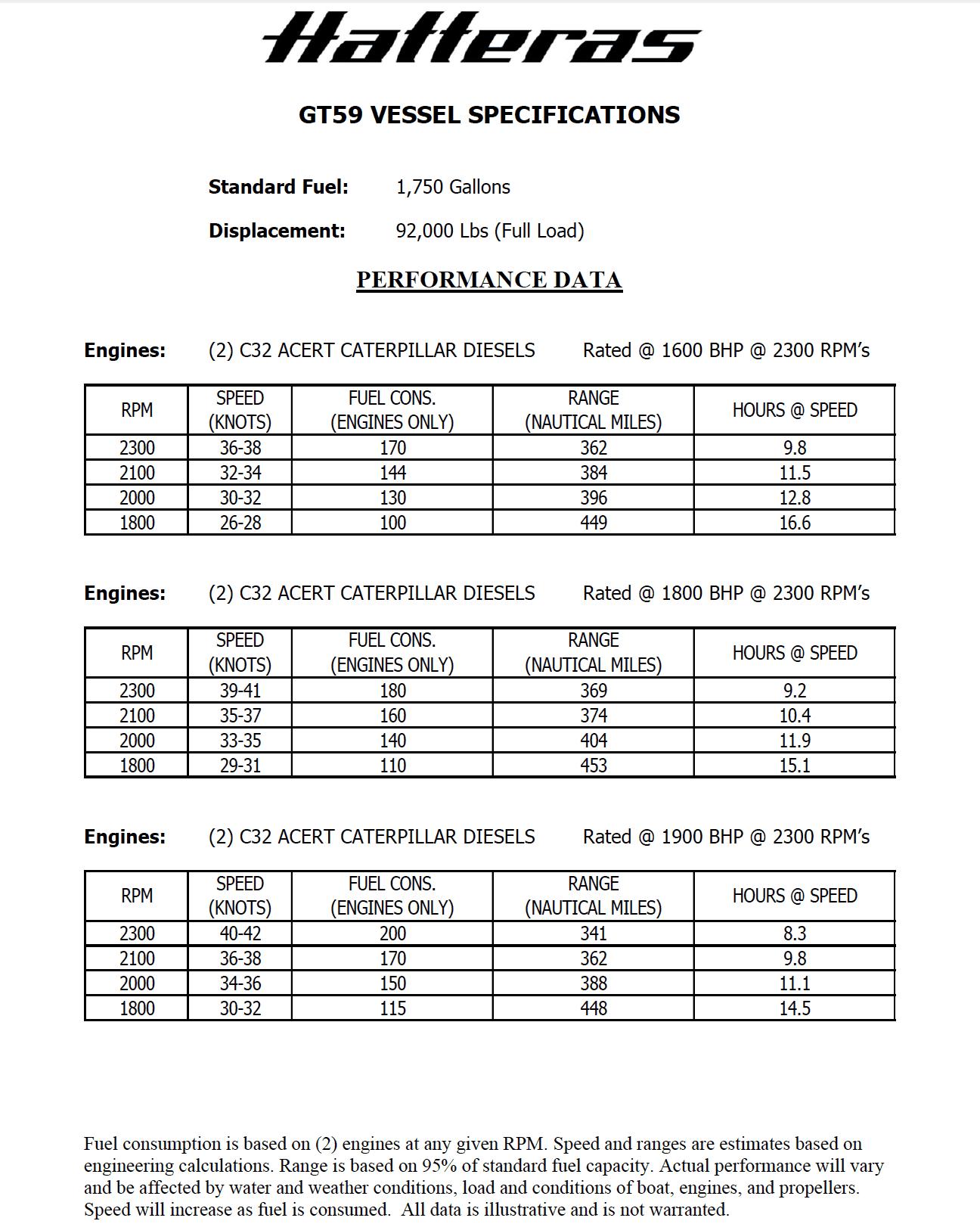 Hatteras GT59 Performance Data